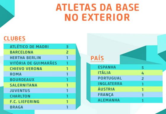 Lista de convocados para a Seleção Brasileira de base entre times do exterior. Crédito: CBF/site oficial