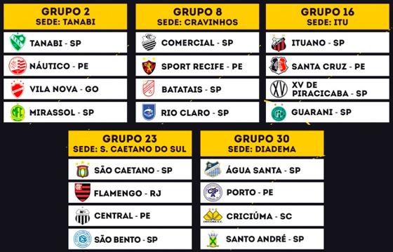 Grupos dos times pernambucanos na Copinha 2017. Crédito: federação paulista de futebol