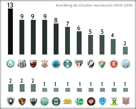 Ranking de títulos nacionais de elite no Brasil de 1959 a 2015. Arte: Cassio Zirpoli/DP/D.A Press