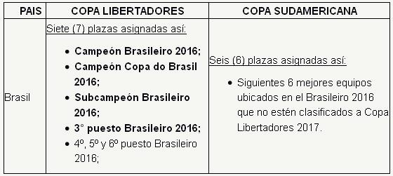 Os critérios de classificação da Conmebol para os torneios internacionais. Crédito: Conmebol/site oficial