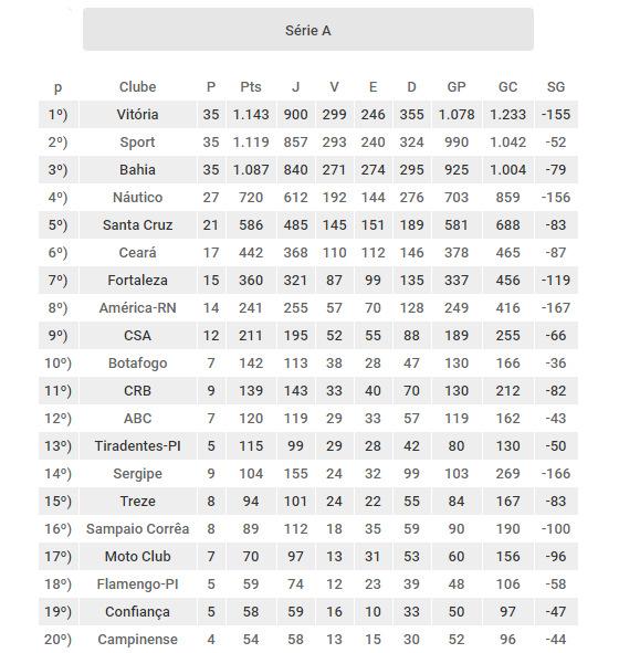 e9c55fef44 Os clubes do Nordeste com as melhores pontuações no Campeonato Brasileiro  (1971-2016)