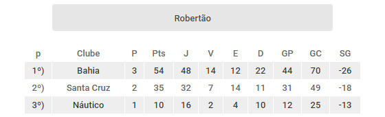 Os clubes do Nordeste com as melhores pontuações no Robertão (1967-1970). Arte: Cassio Zirpoli/DP