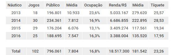 Balanço de público e renda do Náutico mandando seus jogos na Arena Pernambuco, de 2013 a 2016. Arte: Cassio Zirpoli/DP
