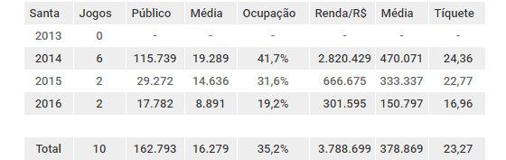 Balanço de público e renda do Santa Cruz mandando seus jogos na Arena Pernambuco, de 2013 a 2016. Arte: Cassio Zirpoli/DP