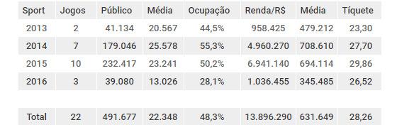 Balanço de público e renda do Sport mandando seus jogos na Arena Pernambuco, de 2013 a 2016. Arte: Cassio Zirpoli/DP