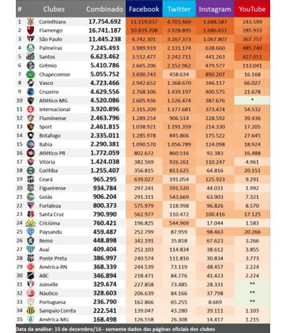 As redes sociais dos principais clubes brasileiros em 15/12/2016. Crédito: José Colagrossi/Ibope-Repucom