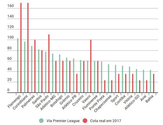 Comparativo entre as cotas fixas das Série A e projeções calculadas via Premier League. Arte: Cassio Zirpoli/DP