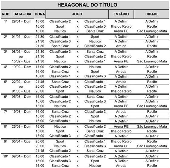 A tabela do hexagonal do título do Campeonato Pernambucano de 2017