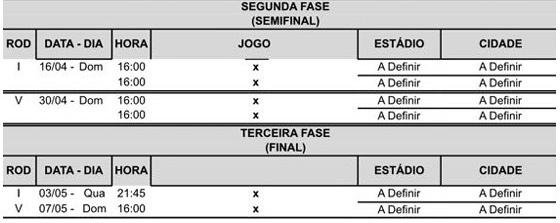 A tabela do mata-mata do Campeonato Pernambucano de 2017