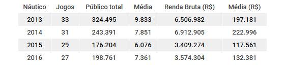 Números de público e renda do Náutico de 2013 a 2016. Quadro: Cassio Zirpoli/DP
