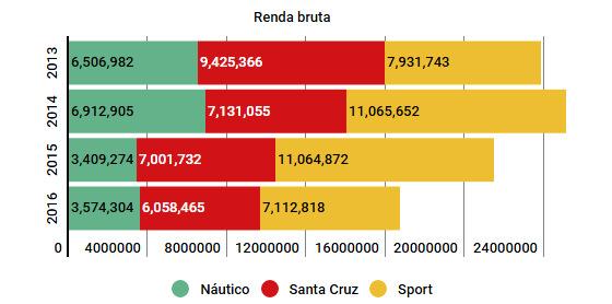 A renda bruta obtida por Náutico, Santa e Sport de 2013 a 2016. Arte: Cassio Zirpoli/DP