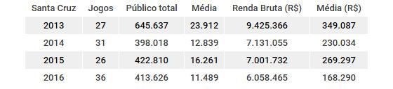 Números de público e renda do Santa Cruz de 2013 a 2016. Quadro: Cassio Zirpoli/DP