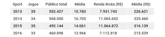 Números de público e renda do Sport de 2013 a 2016. Quadro: Cassio Zirpoli/DP