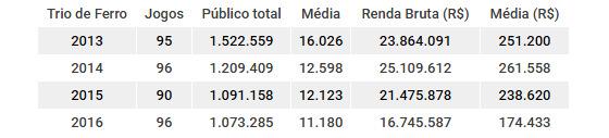 Números de público e renda do Trio de Ferro de 2013 a 2016. Quadro: Cassio Zirpoli/DP
