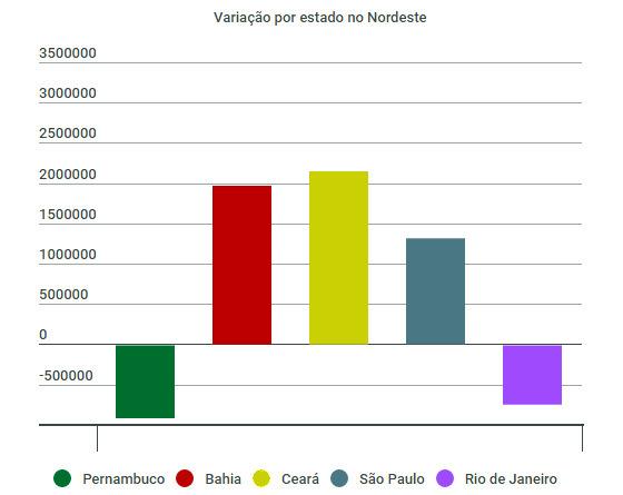 Comparação entre as pesquisas de torcida no Nordeste da Pluri Consultoria (2013) e Paraná Pesquisas (2016). Arte: Cassio Zirpoli/DP