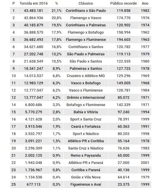 Os 25 clássicos mais populares do Brasil, segundo a pesquisa do instituto Paraná Pesquisas, de 2016. Arte: Cassio Zirpoli/DP