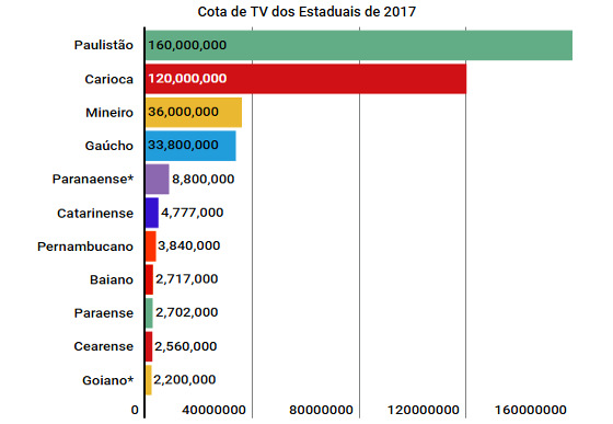 As cotas dos principais clubes nos campeonatos estaduais de 2017
