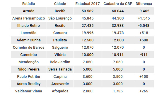 A capacidade máxima de público dos estádios do Pernambucano 2017. Arte: Cassio Zirpoli/DP