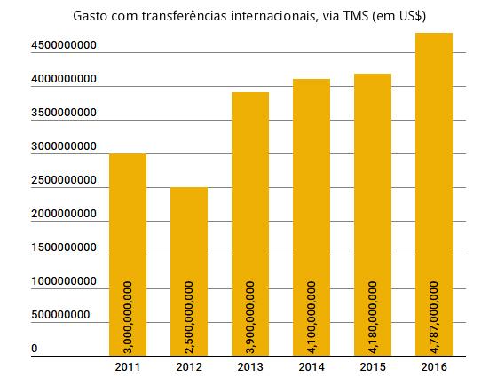 O dinheiro gasto nas transferências internacionais, segundo a Fifa. Arte: Cassio Zirpoli/DP