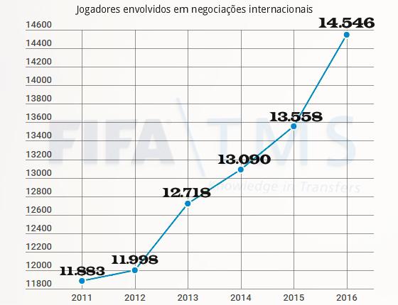 O número de jogadores negociados para o exterior, considerando todos os países filiados à Fifa. Arte: Cassio Zirpoli/DP