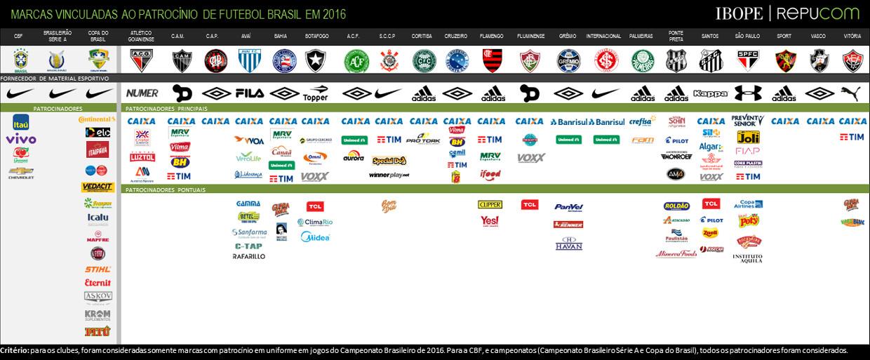Os patrocínios privados e estatais do futebol brasileiro em 2016 ... f380deb8f4a2e