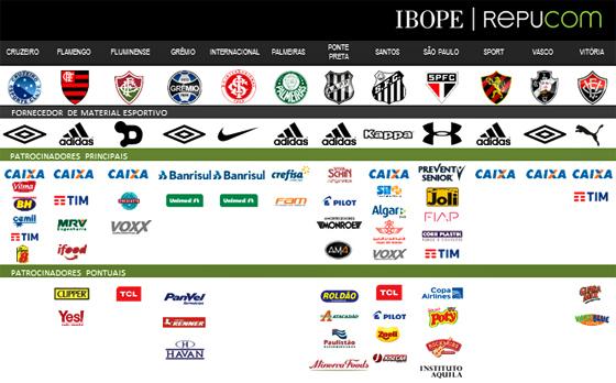 Os patrocínios dos clubes brasileiros em 2016. Crédito  Ibope Repucom 807bbbe50db6e