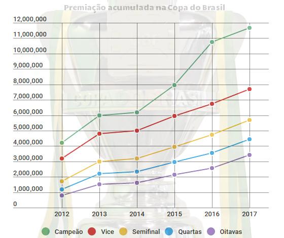 Evolução das cotas da Copa do Brasil, de 2012 a 2017. Arte: Cassio Zirpoli/DP