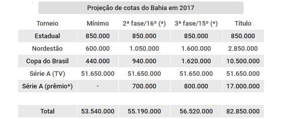 Projeção de cotas do Bahia nas competições oficiais de 2017. Arte: Cassio Zirpoli/DP