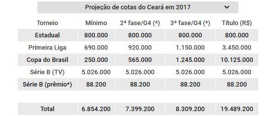 Projeção de cotas do Ceará nas competições oficiais de 2017. Arte: Cassio Zirpoli/DP