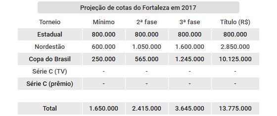 Projeção de cotas do Fortaleza nas competições oficiais de 2017. Arte: Cassio Zirpoli/DP