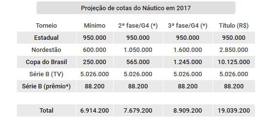 Projeção de cotas do Náutico nas competições oficiais de 2017. Arte: Cassio Zirpoli/DP