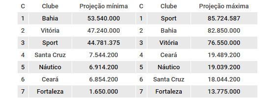 As projeções de cotas de Bahia, Ceará, Fortaleza, Náutico, Santa Cruz, Sport e Vitória. Arte: Cassio Zirpoli/DP