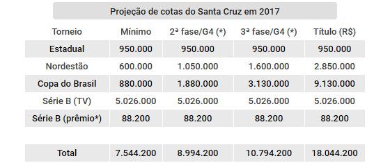 Projeção de cotas do Santa Cruz nas competições oficiais de 2017. Arte: Cassio Zirpoli/DP