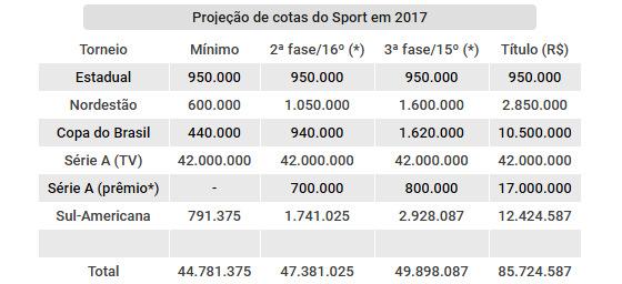 Projeção de cotas do Sport nas competições oficiais de 2017. Arte: Cassio Zirpoli/DP