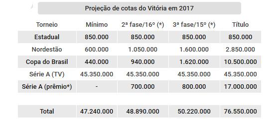 Projeção de cotas do Vitória nas competições oficiais de 2017. Arte: Cassio Zirpoli/DP