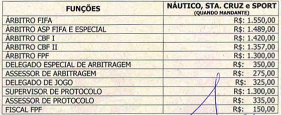 Taxa de arbitragem do Campeonato Pernambucano em 2017. Arte: Cassio Zirpoli/DP
