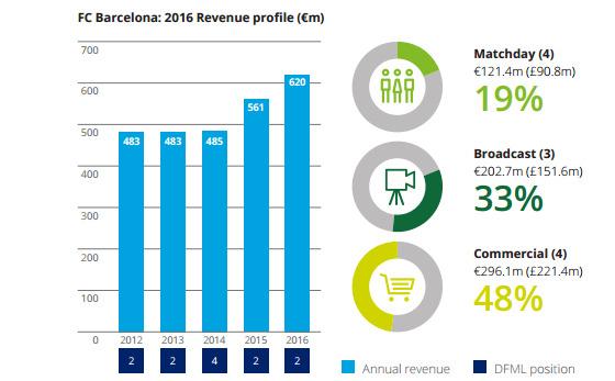 Reprodução do quadro do Barcelona no estudo da Deloitte sobre a temporada 2015/2016