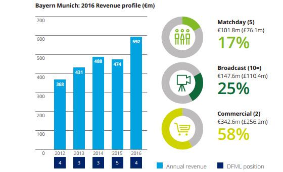 Reprodução do quadro do Bayern de Munique no estudo da Deloitte sobre a temporada 2015/2016
