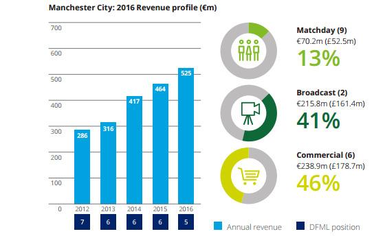 Reprodução do quadro do Manchester City no estudo da Deloitte sobre a temporada 2015/2016