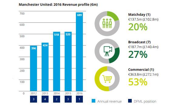 cddea5ef4b Reprodução do quadro do Manchester United no estudo da Deloitte sobre a  temporada 2015 2016