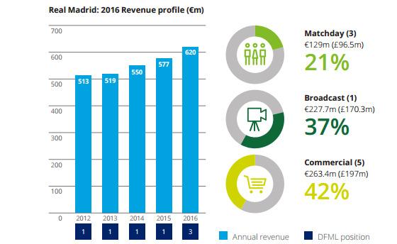 Reprodução do quadro do Real Madrid no estudo da Deloitte sobre a temporada 2015/2016