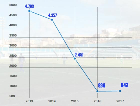 A média de público na 1ª fase do Campeonato Pernambucano. Arte: Cassio Zirpoli/DP