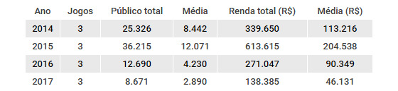 Público e renda do hexagonal do título do Campeonato Pernambucano. Quadro: Cassio Zirpoli/DP