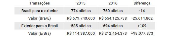 Relatório de atletas no futebol brasileira, via CBF. Arte: Cassio Zirpoli/DP