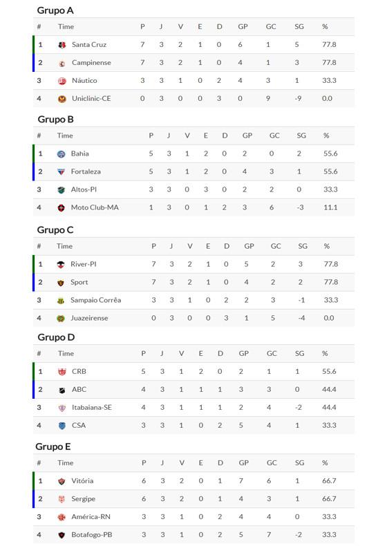 A classificação da fase de grupos do Nordestão 2017 após 3 rodadas. Crédito: Superesportes