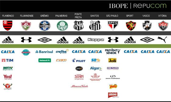 Patrocinadores dos clubes da Série A de 2017. Fonte: Ibope-Repucom