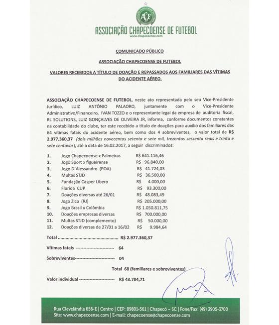As doações às vítimas da Chapecoense. Crédito: Chapecoense/reprodução