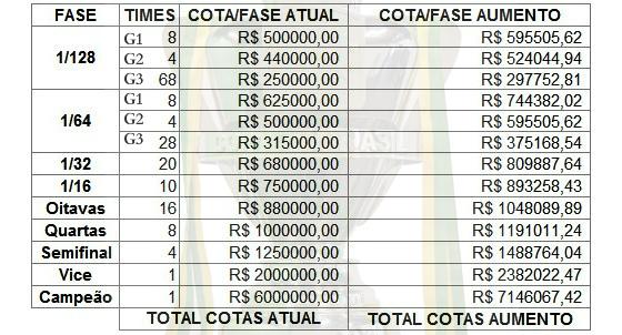 Simulação das novas cotas da Copa do Brasil 2017. Crédito: Douglas Batista/divulgação (@dbatistadacruz)