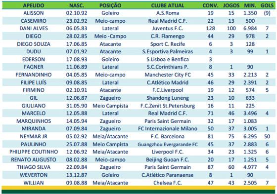 Perfil dos 23 convocados do Brasil para as rodadas 13 e 14 das Eliminatórias da Copa 2018. Crédito: CBF/reprodução