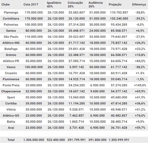Projeção de cotas do Brasileiro de 2017 com o modelo a ser adotado a partir de 2019. Quadro: Cassio Zirpoli/DP